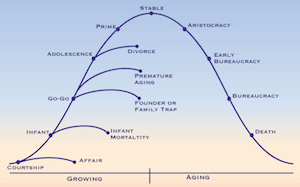 lifecycle_graph
