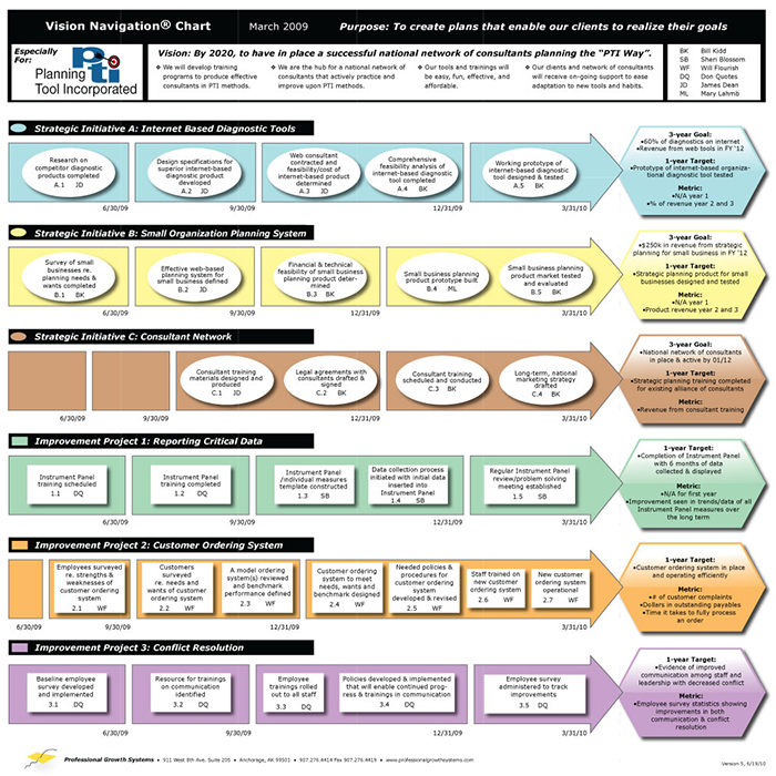 easy to use strategic planning template