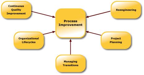 process-improvement