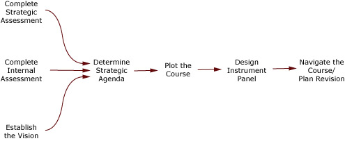 strategic-model