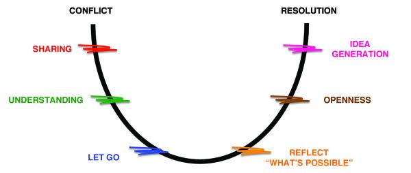 Walker-Mallott-Transition-Curve