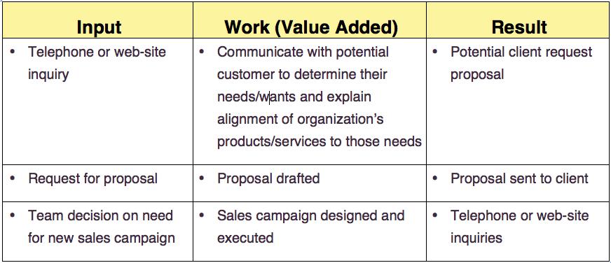 job descrip blog