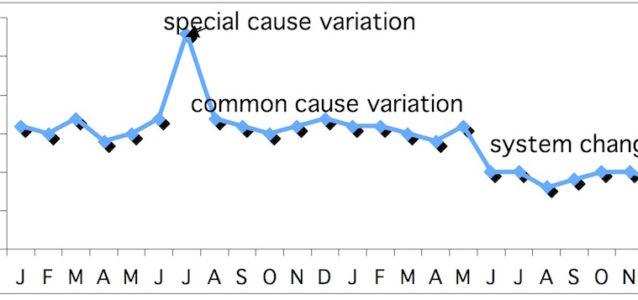 basic line chart